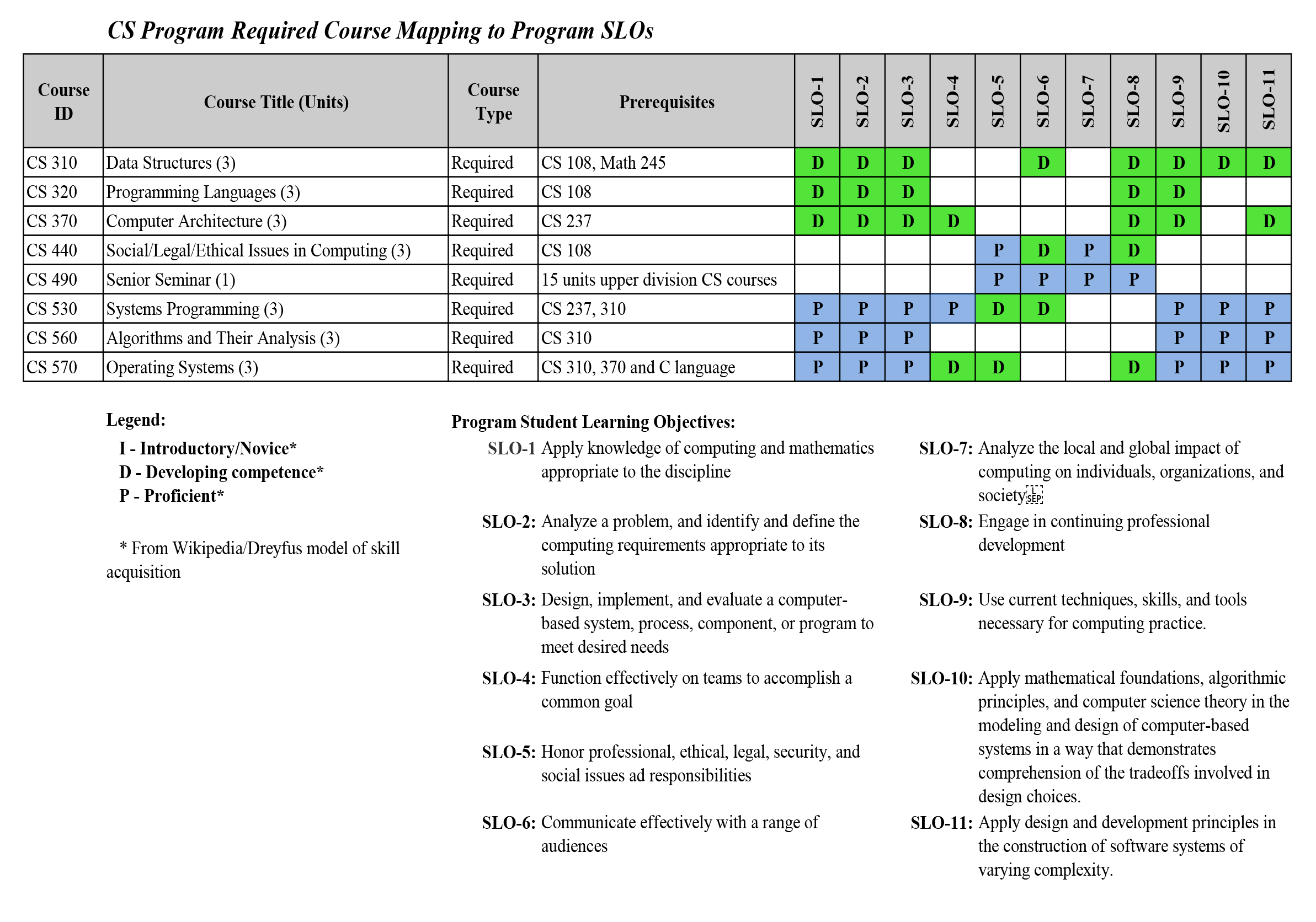 CS 2016 Required Course Outcomes Mapping